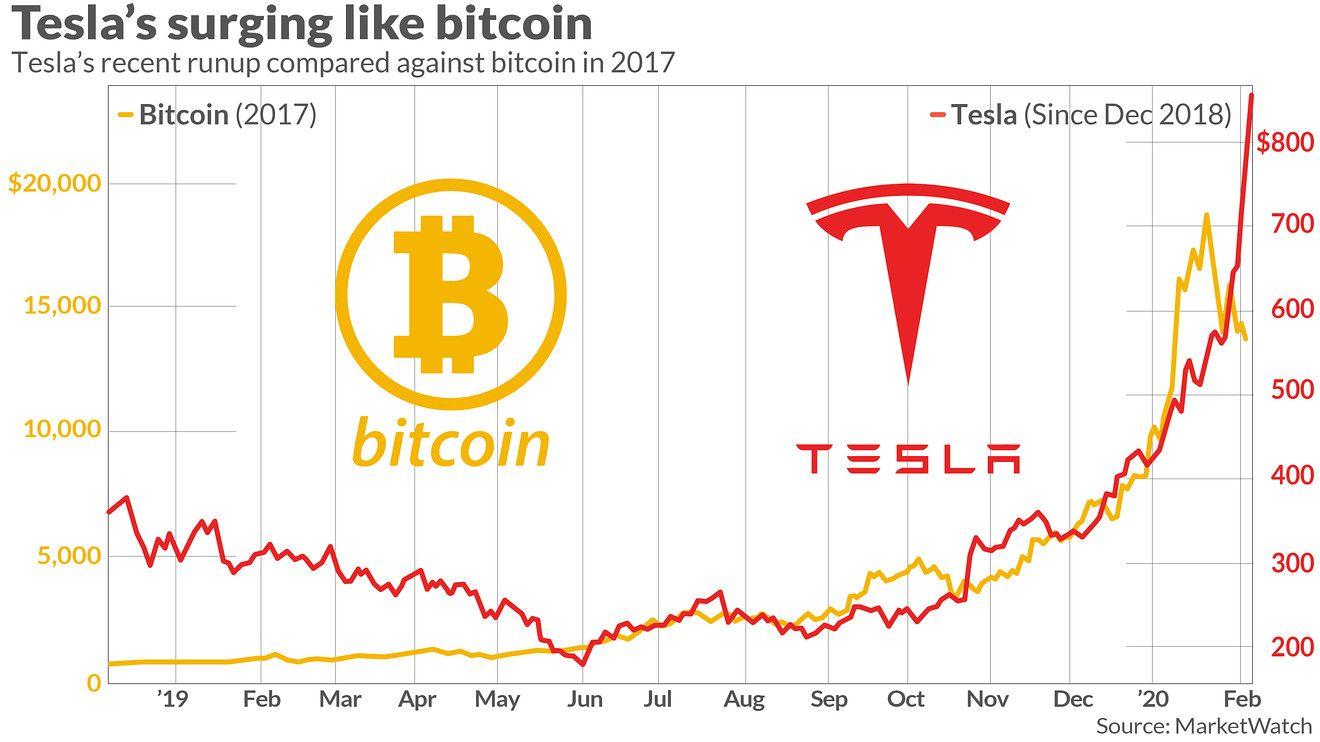 Favorite Tweet By Marketwatch Tesla S Run Is Giving At Least One Wall Street Pro A Case Of Deja Vu Https T Co Zfgjyah6ns Tesla Bitcoin Wall Street