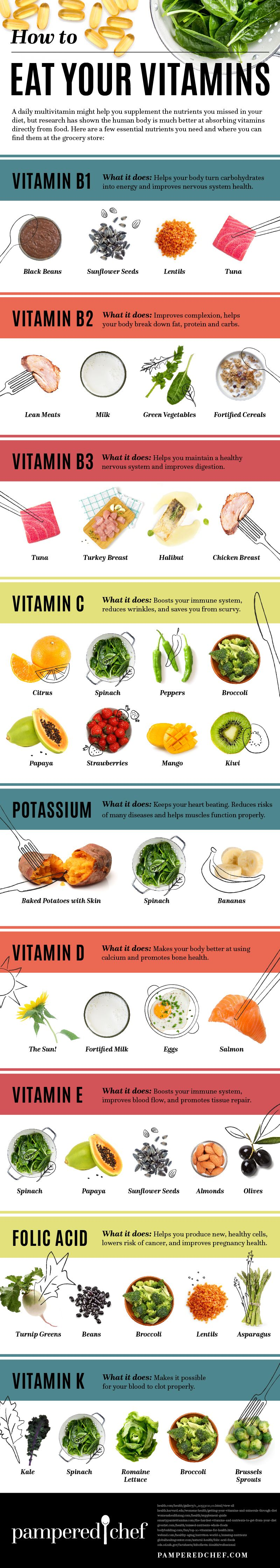 Eating Your Vitamins