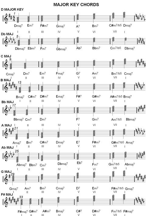 Chord Charts Major Key With Images Music Chords Lead Sheet
