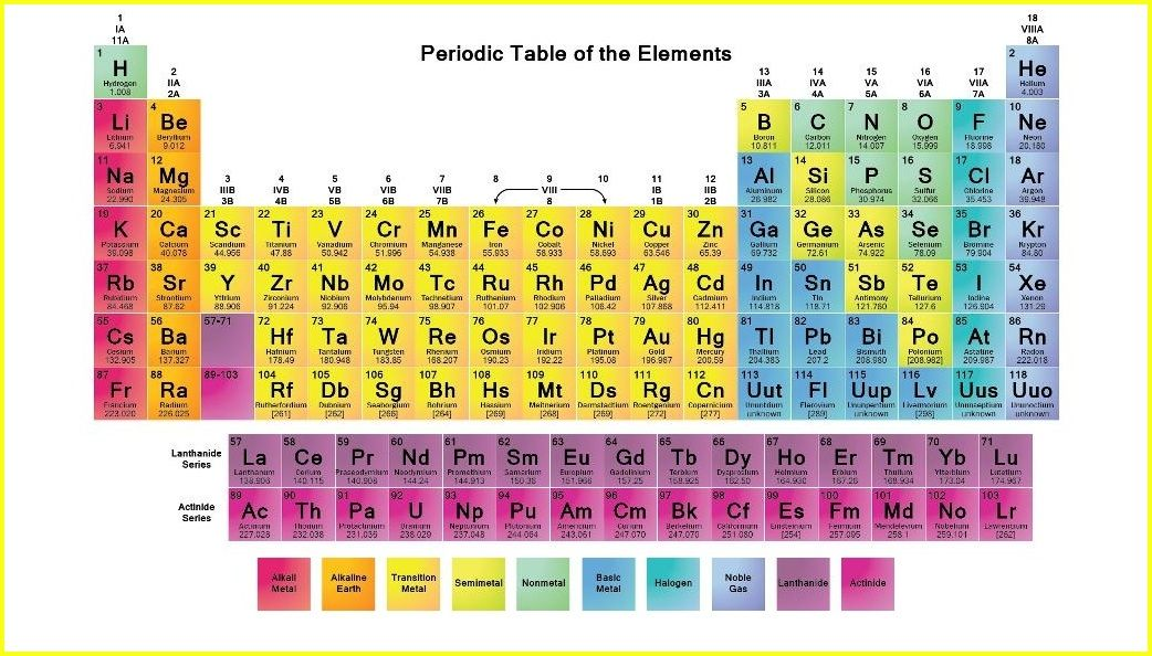 Periodic Table what is p on the periodic table : periodic table hd wallpaper | Periodic Table Wallpaper | Pinterest ...