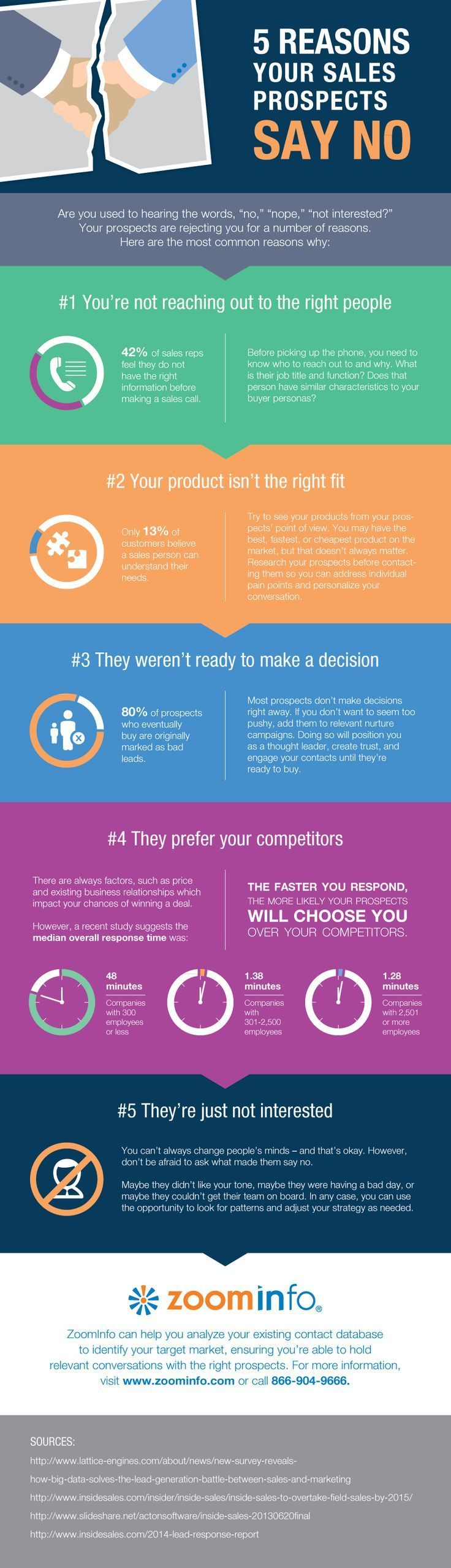 How To Improve Sales Learn From Rejection Infographic Sales