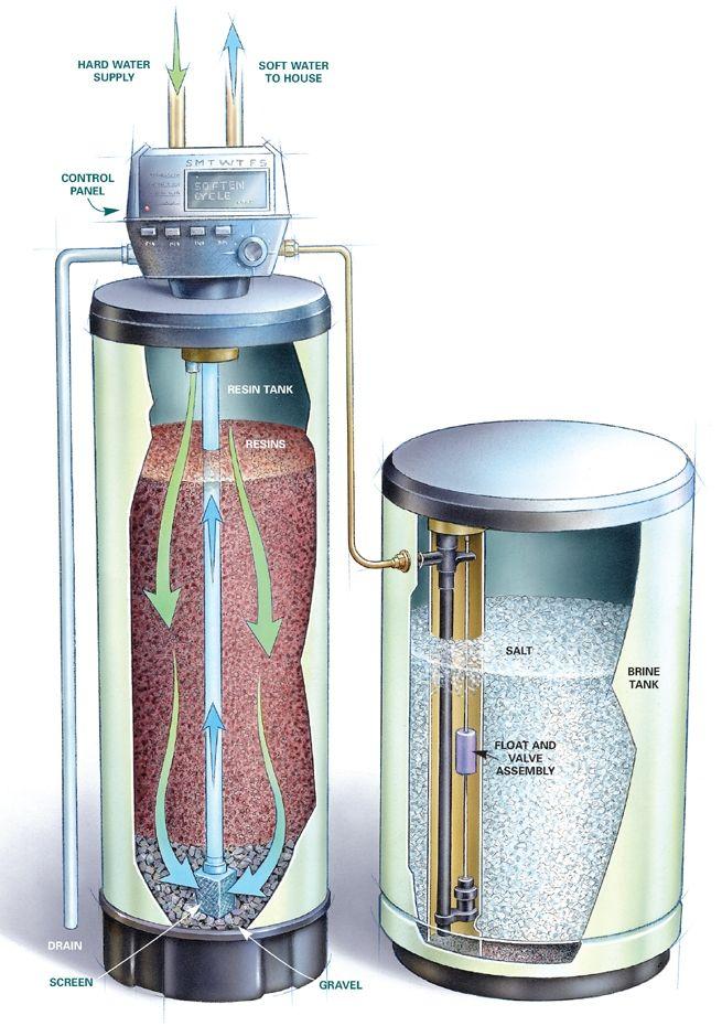 Diagram Water Softener Water Heater Installation Repair And Maintenance