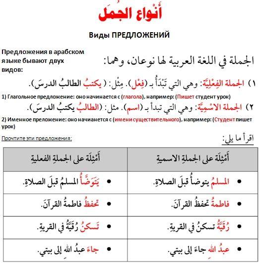 Vidy Predlozhenij V Arabskom Yazyke Arabskoe Pismo Arabskij Yazyk Yazyk