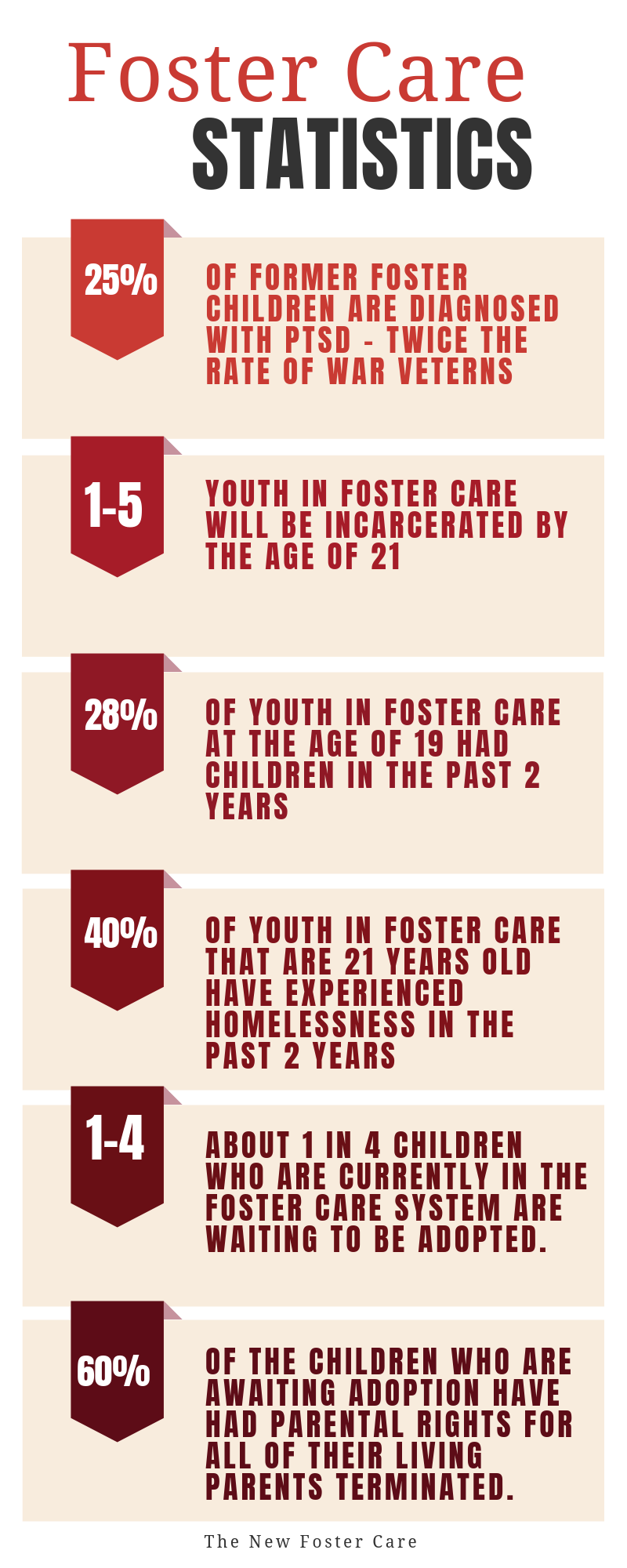 Here are some of the most recent statistics on youth in