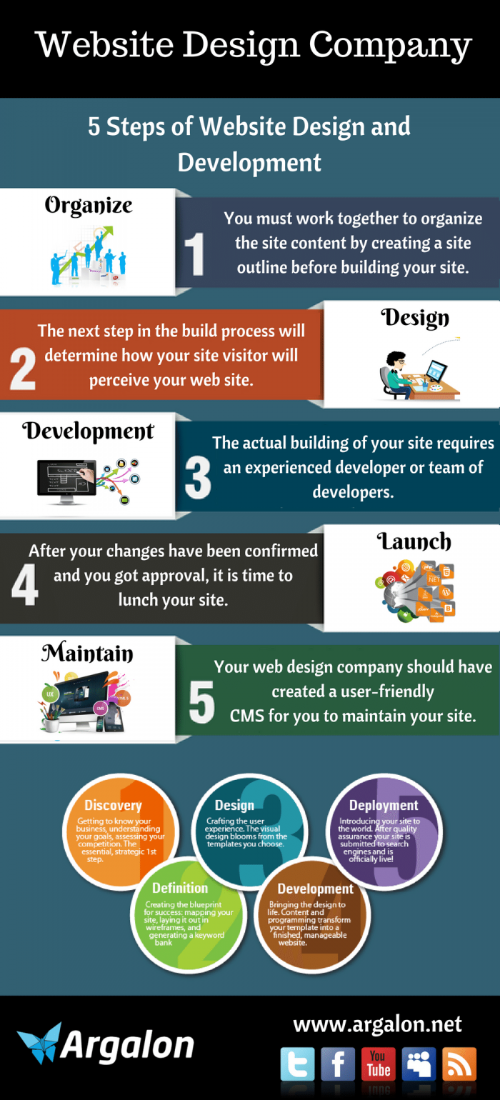 5 Steps Of Website Design Development Infographics Website Design Sydney Design