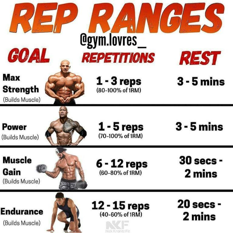 What Is The Best Rest Time Between Sets For Monster Muscle Growth Gymguider Com Gym Workout Tips Workout Programs Weight Training Workouts