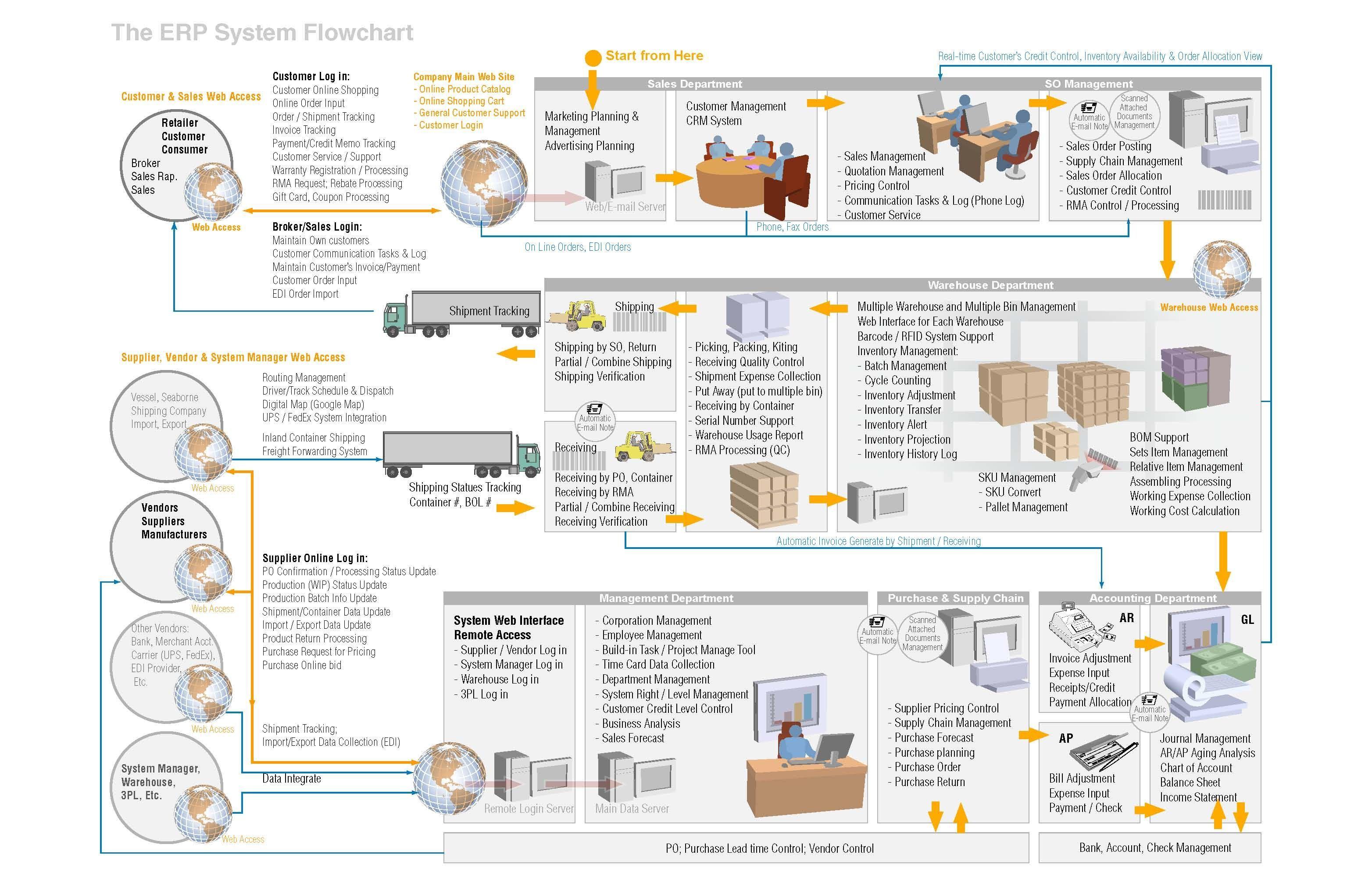 Afbeeldingsresultaat voor erp process flow diagram pdfPinterest