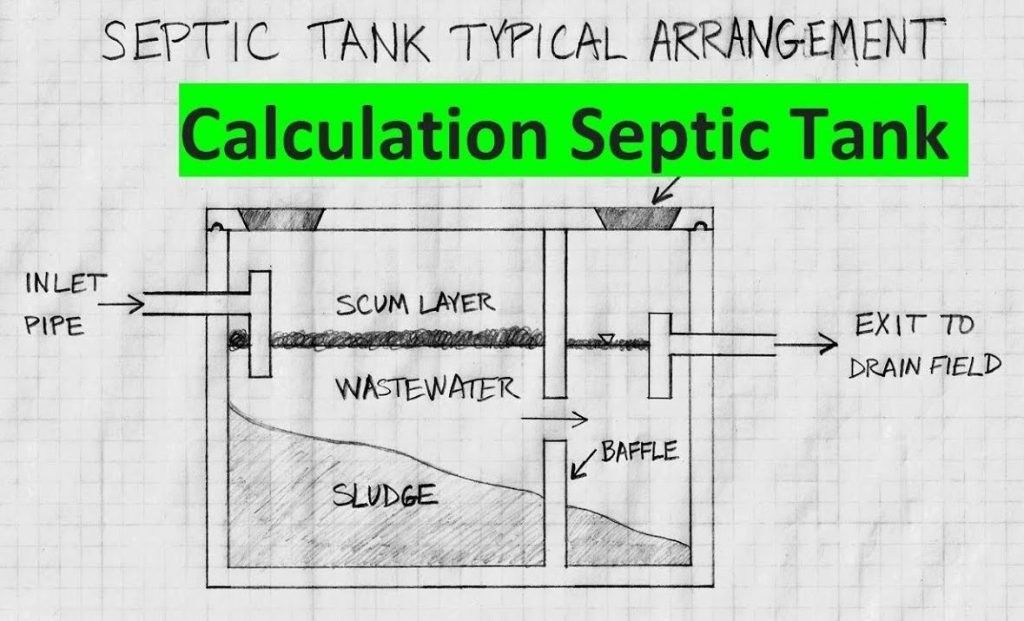 Septic Tank Size Requirements And All Details You Want To Know It To See More Visit In 2020 Septic Tank Septic Tank Size Septic Tank Design