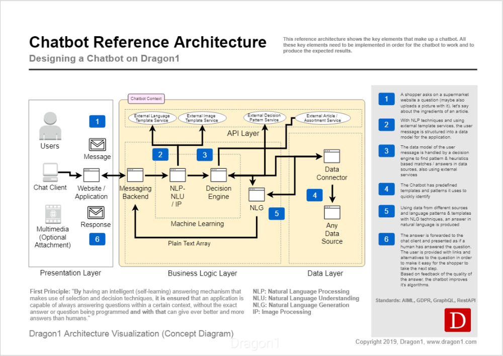 Dragon1 Chatbot Architecture Diagram In 2020 System Architecture Diagram Application Architecture Diagram Diagram Architecture