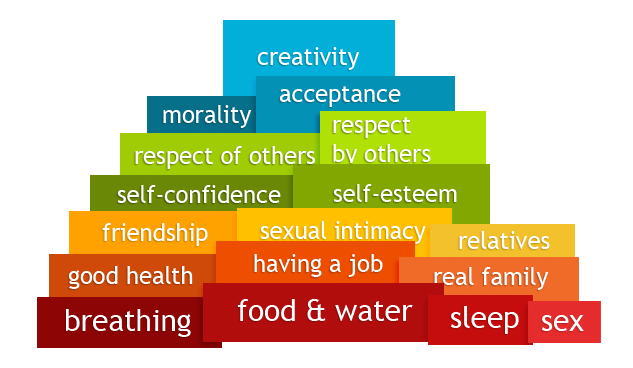 Pirámide de Maslow para #SocialMedia