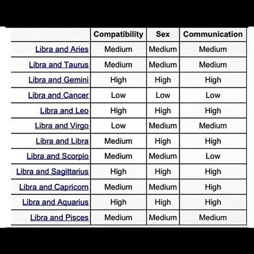 Leo and libra sexuality compatibility