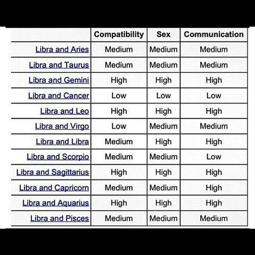 Sex compatibility leo