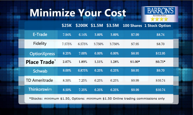lowest online trading fees
