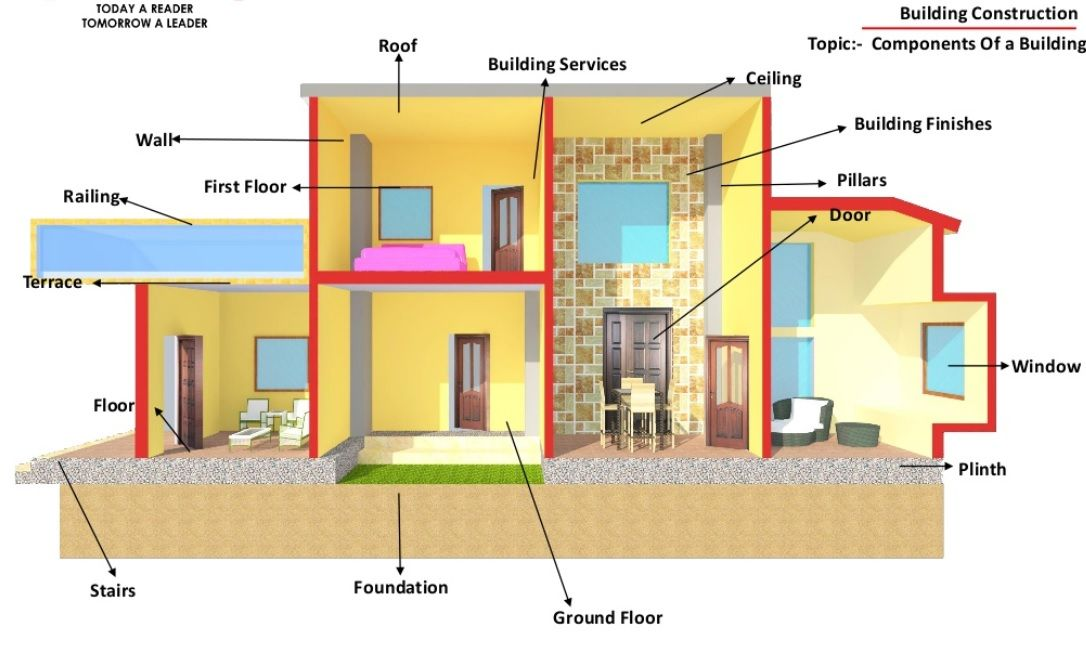 basic components of building structure with images on construction wall structure general info id=32901