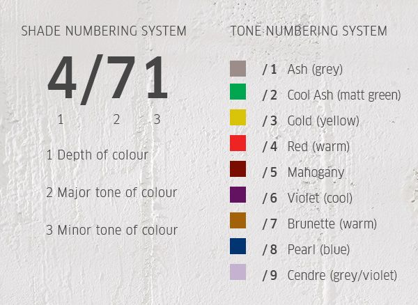 Wella Colour Touch Numbering System Wella Hair Color Chart Wella Hair Color Hair Color Formulas