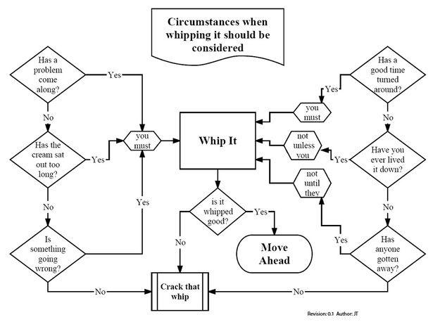 Whip It Diagram