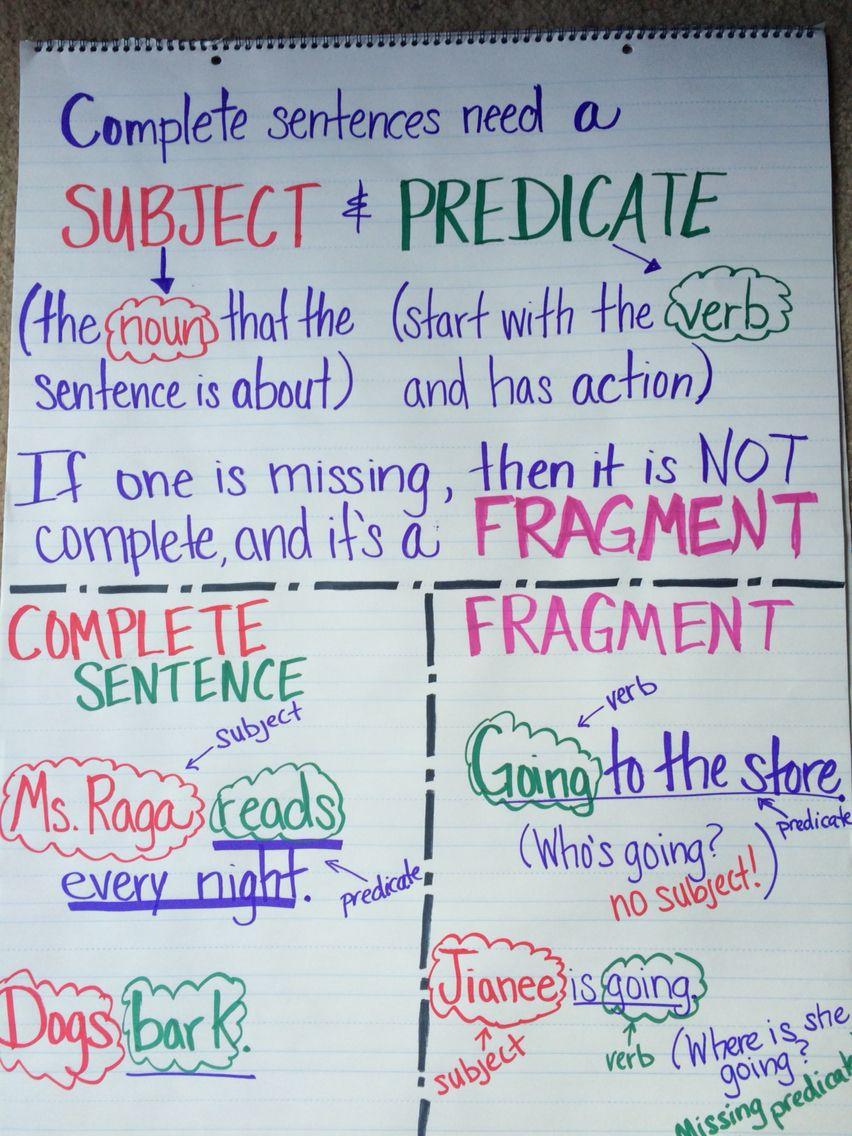 medium resolution of Complete sentence vs fragment   Sentence anchor chart