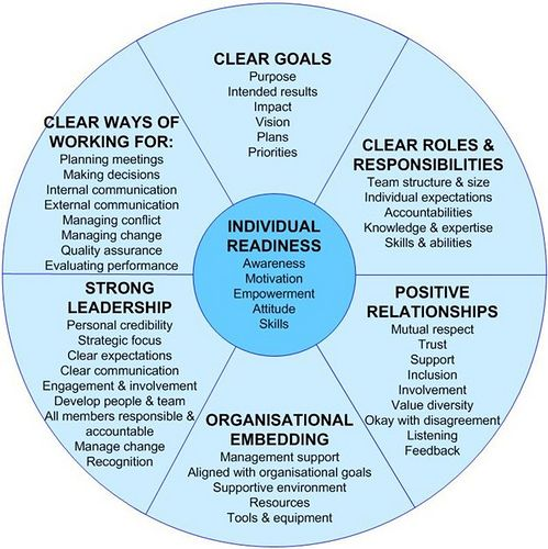 organizational effectiveness model - Google Search   WORK ...