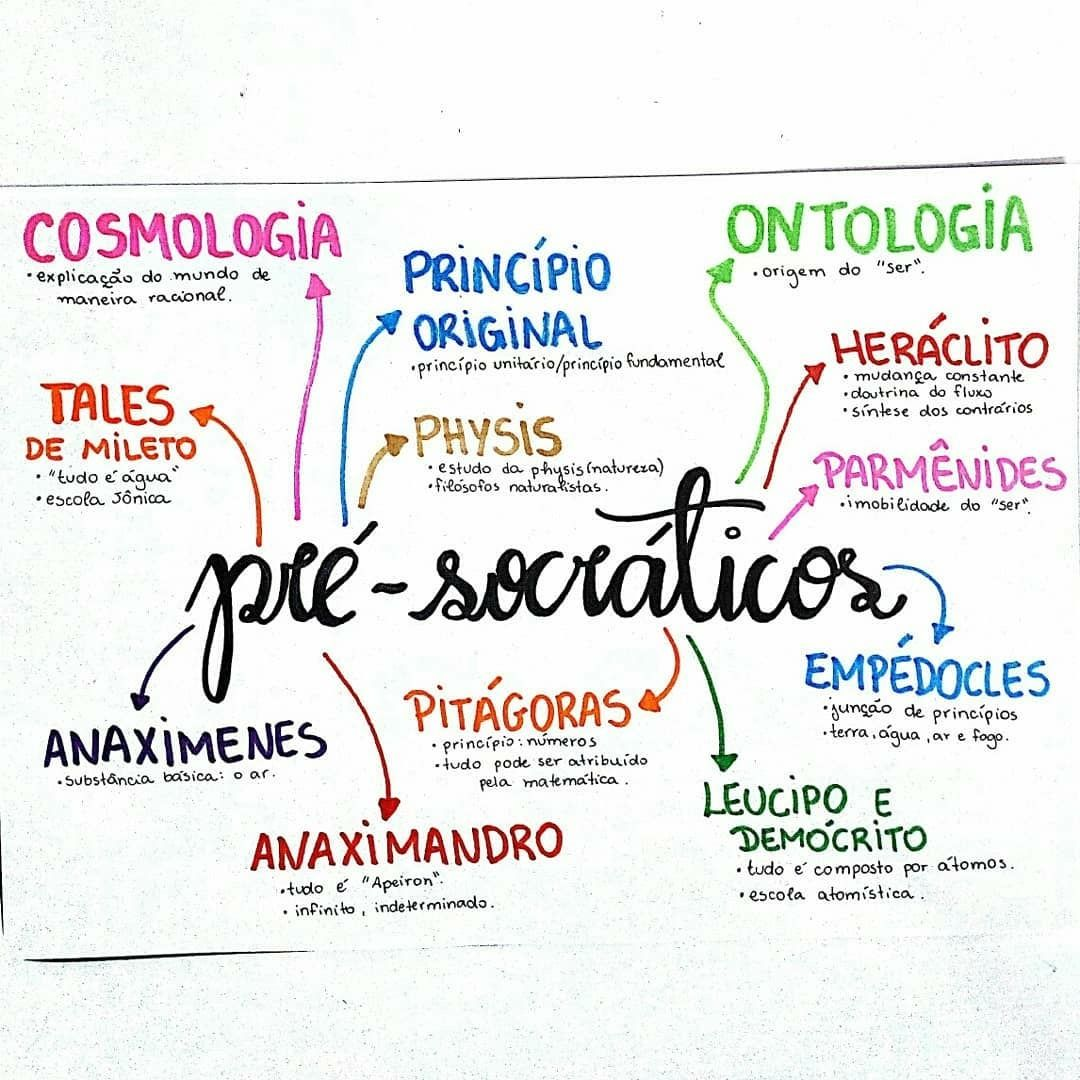 Mapa Mental de Filosofia : Pré Socráticos   Filosofía   Pinterest ...