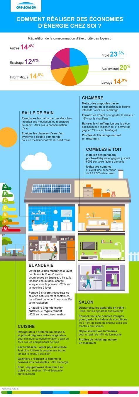 Mes 7 Petits Gestes Pour Faire Des Economies D Energie
