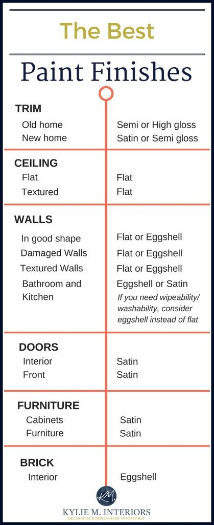 The Best Paint Finish For Walls Ceilings Trims Doorore