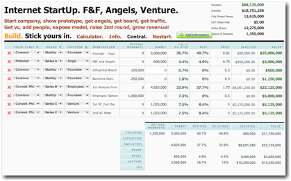 Capitalization Tables For StartUps Raising Angel Money And Venture Capital