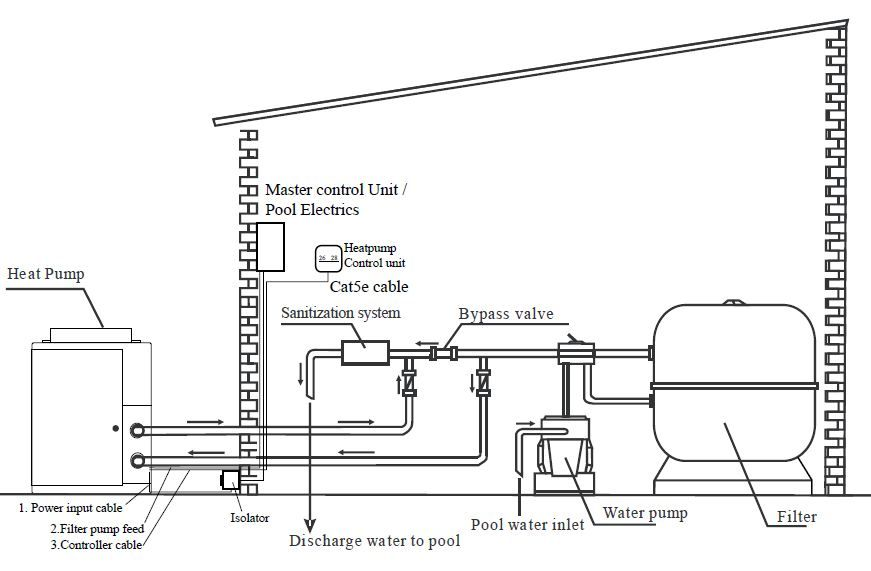 Swimming Pool Heat Pump Installation Tips How To Install Best Practice Pool Heat Pump Swimming Pool Construction Heat Pump Installation