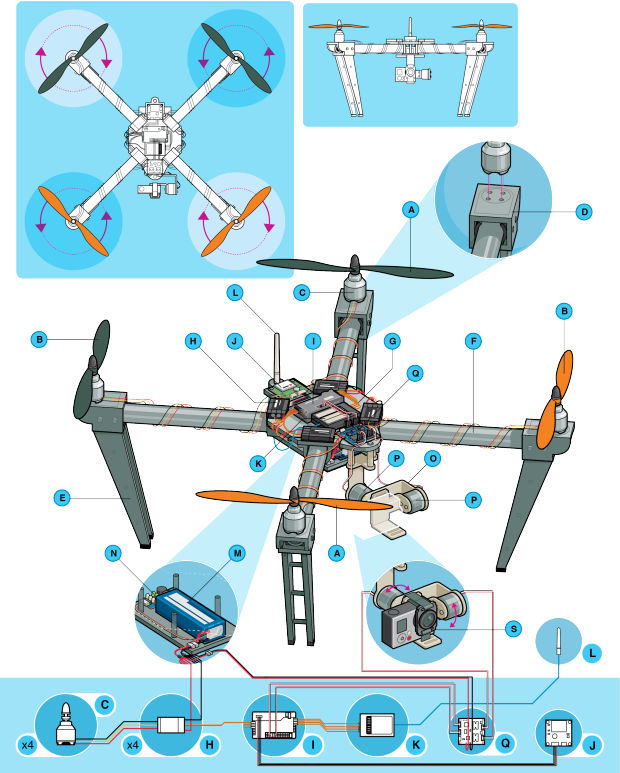 quadrotor report This report covers the design, analysis, manufacturing, and testing of an autonomous quad-rotor helicopter a control system was designed and implemented through the use of an onboard microprocessor and inertial measurement system.