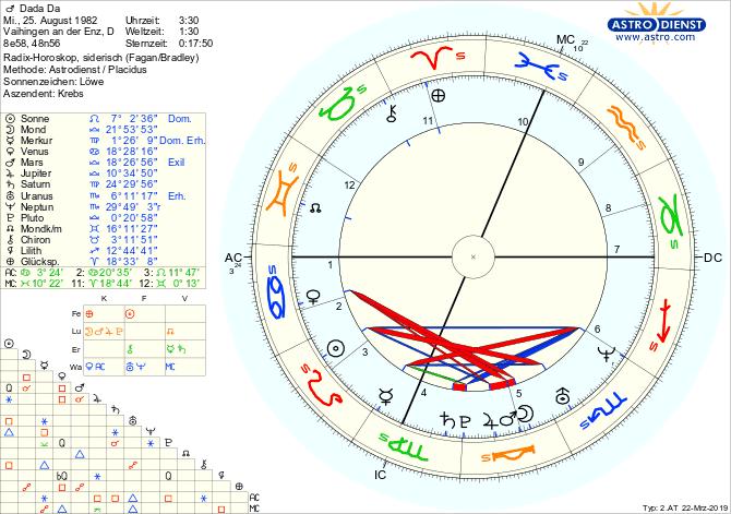 Horoskop Tabelle