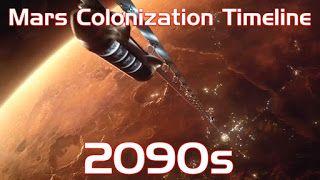 Mars Colonization Timeline | E...