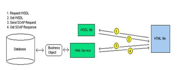 Utilizacion Web Services