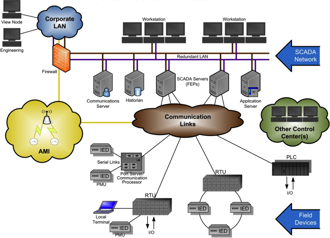 Pin Data Acquisition : Architecture of scada supervisory control and data