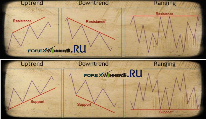 Trendlines Support Resistance Forexwinners Fore Chart Easy