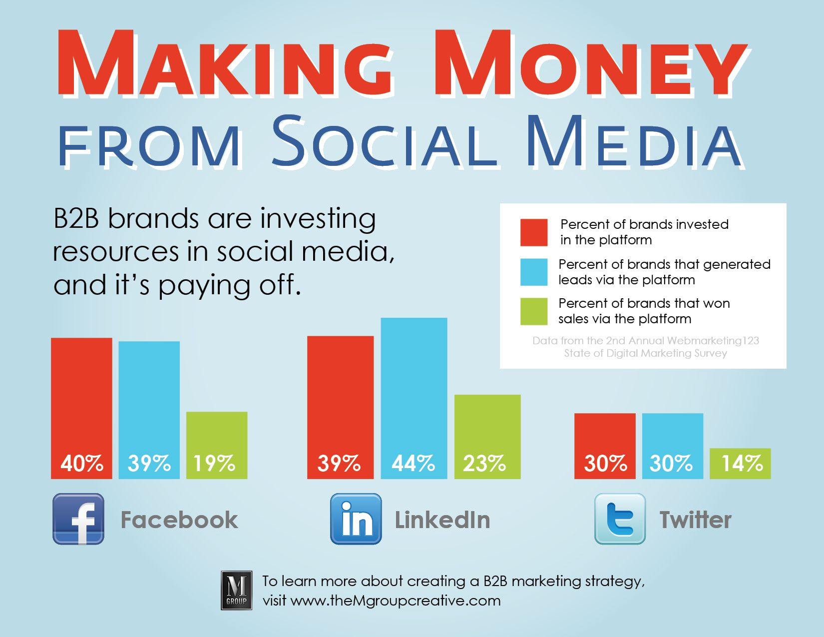Benefits Of Social Media Marketing For Your Blog Lead - Social media marketing business plan template