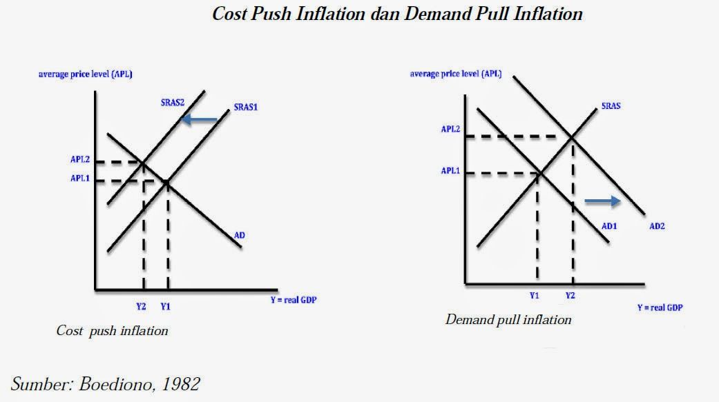 Gambar Cost Push Inflation Dan Demand Pull Inflation Images Frompo