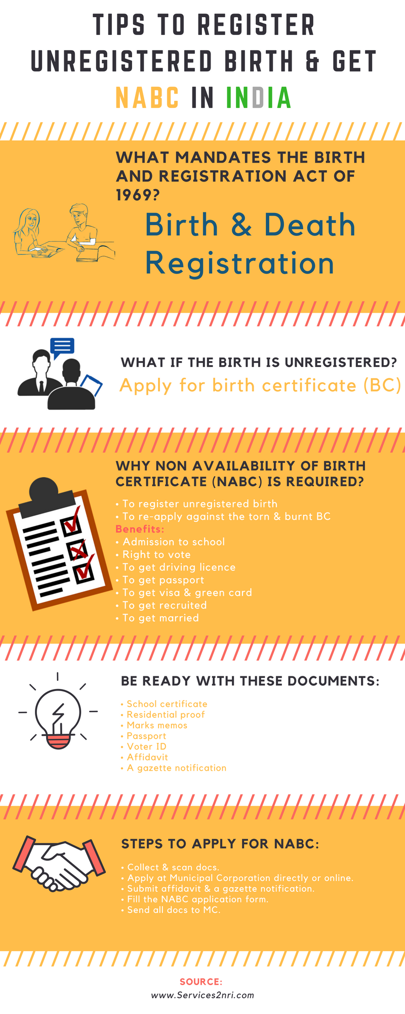 Tips to register unregistered birth get nabc in india nri if the original birth certificate has been burnt torn or misplaced it is must to apply before applying for aiddatafo Gallery
