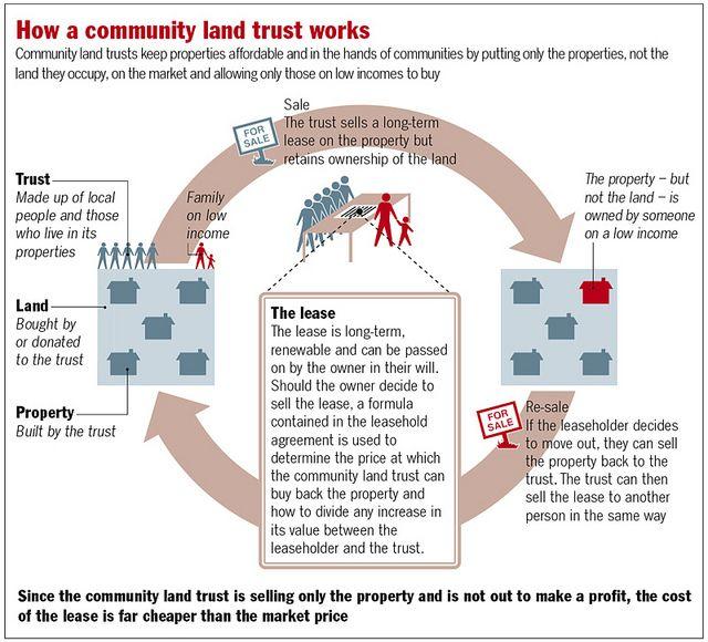 Community Land Trust Land Trust Trust Words Community