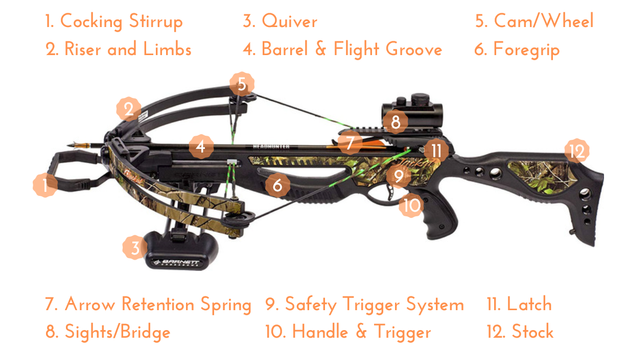 Parts of the Archery Crossbow #crossbow #archery
