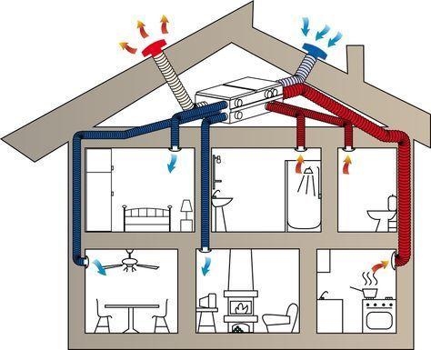 Процесс вентиляции дома подача и забор воздуха комуникации