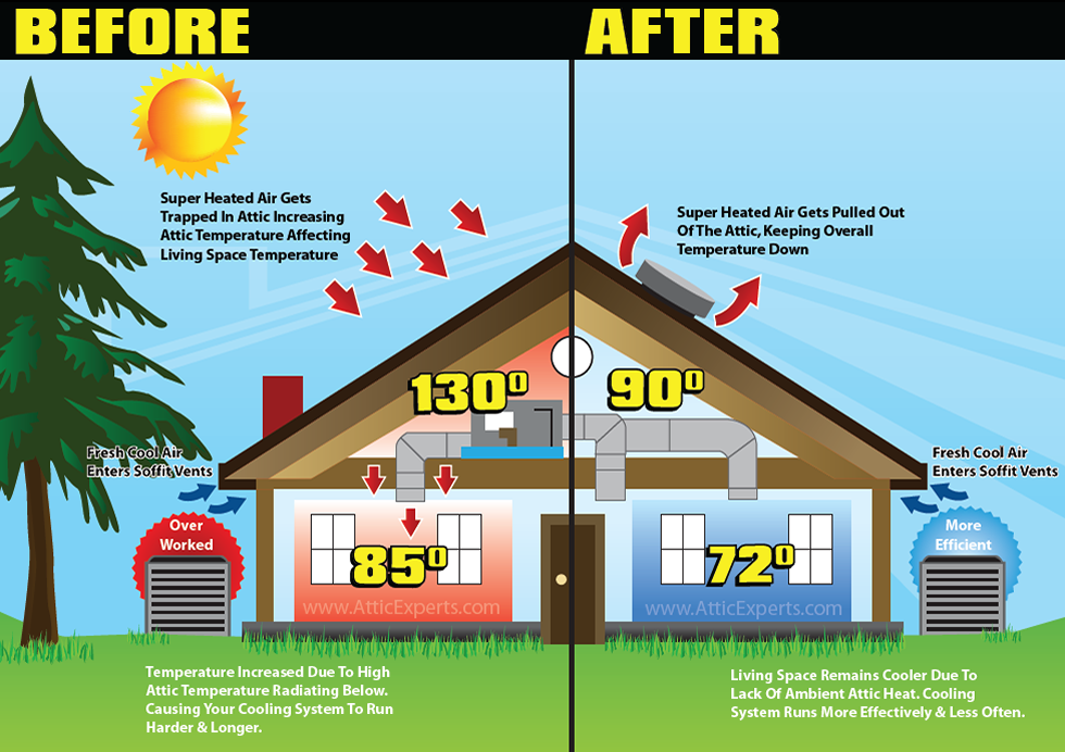 Energy Efficient Roofing Attic Ventilation Energy Efficient Roofing Solar Powered Attic Fan