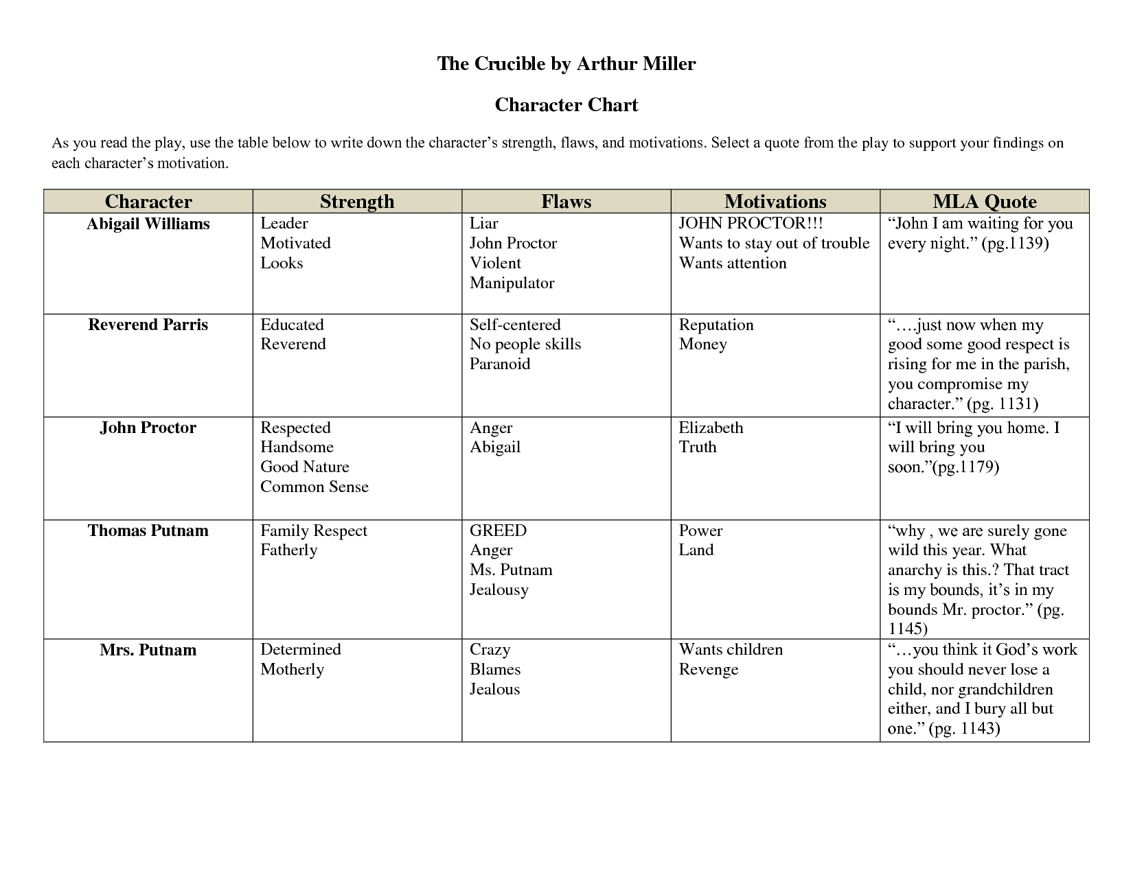 worksheet The Crucible Themes Worksheet april e the crucible character chart by xuyuzhu pinterest xuyuzhu