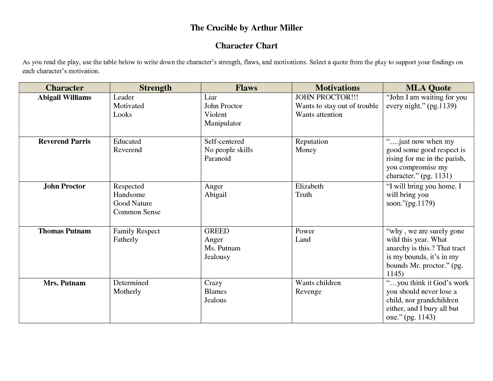April E The Crucible Character Chart By Xuyuzhu