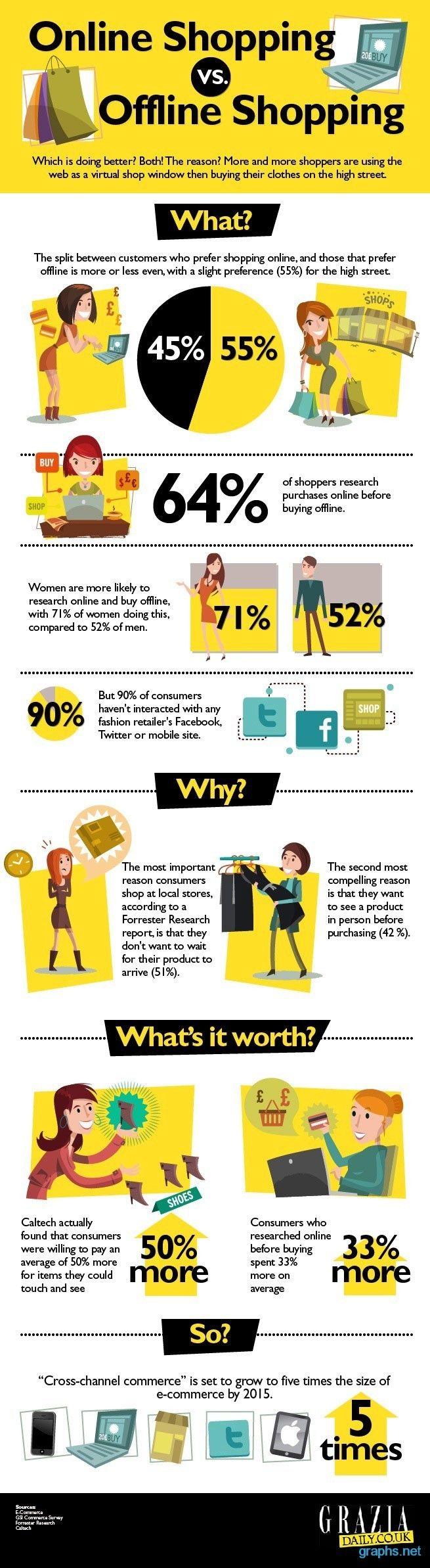 Online Vs Offline Shopping Statistics Chart/Graph | Marketing ...