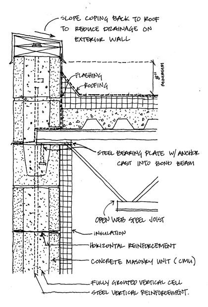 Pls Help Me To Find Detail For Steel Joist Supported On Bearing Wall Construction Details Architecture Construction Drawings Architecture Details
