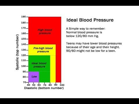 80 Luxury Photos Of Ideal Blood Pressure Chart Design Layout