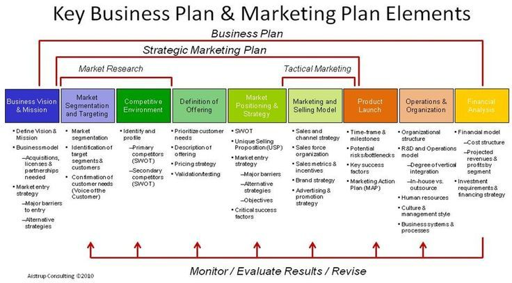 Key Business Plan & Marketing Plan Elements. marketing
