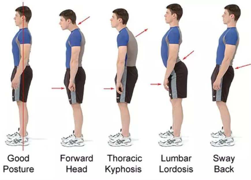 Good Posture Is Not Just About Appearance How We Stand Sit And Walk Affect Both Our Moods And Our Health T Better Posture Improve Posture Posture Exercises