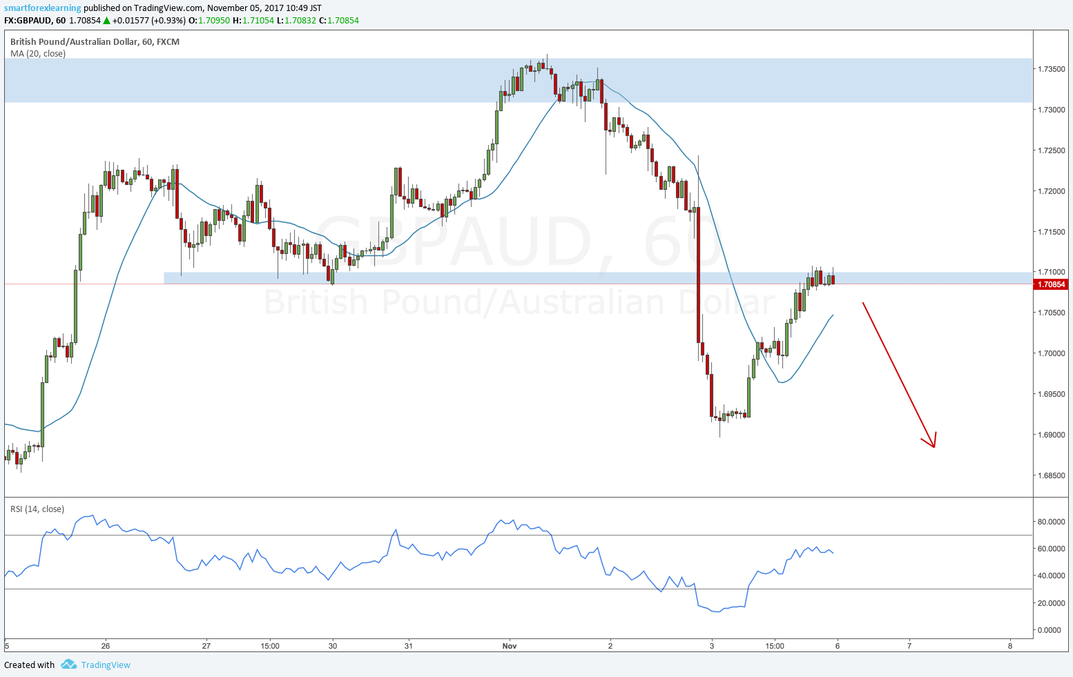 Beautiful Break And Retest On Gbpaud Hourly Different From My