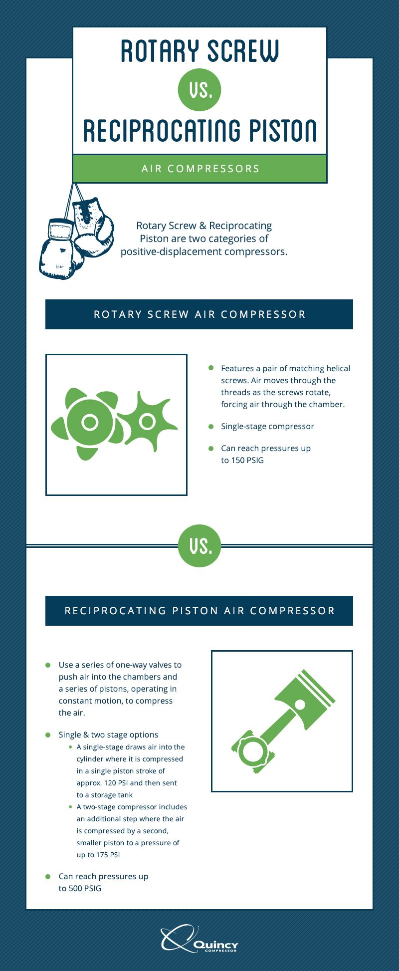 Manufacturing Air compressor, Industrial compressor