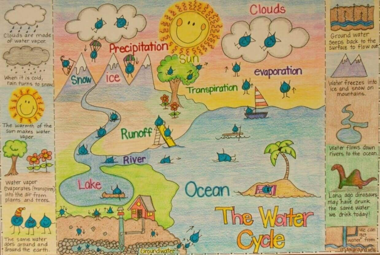 This is  good way of incorporating the overall theme lesson major bodies water and their properties as well introducing cycle also anchor chart science pinterest charts rh